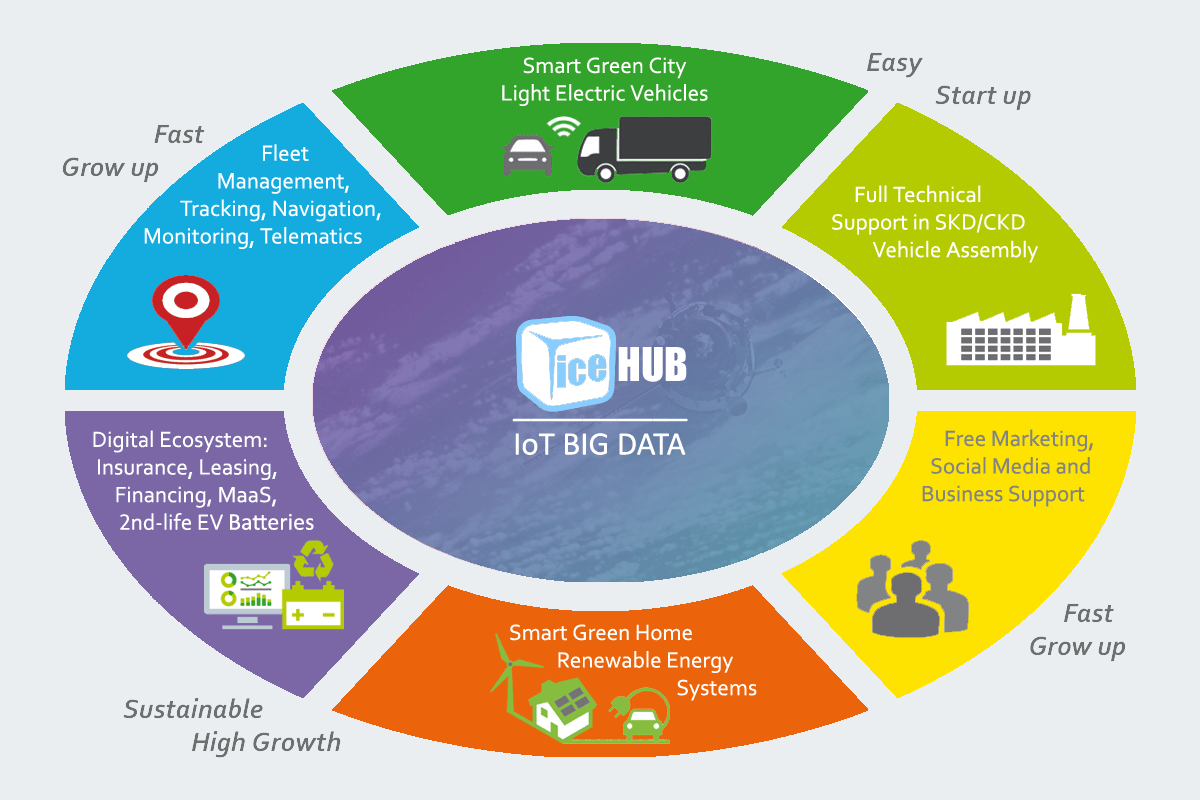 Smart Green City Electric Light Commercial Vehicles (eLCV) Ecosystem