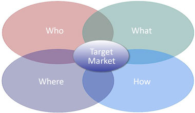 What is marketing and strategy?